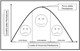 LIVELLO ANSIA E PRESTAZIONE